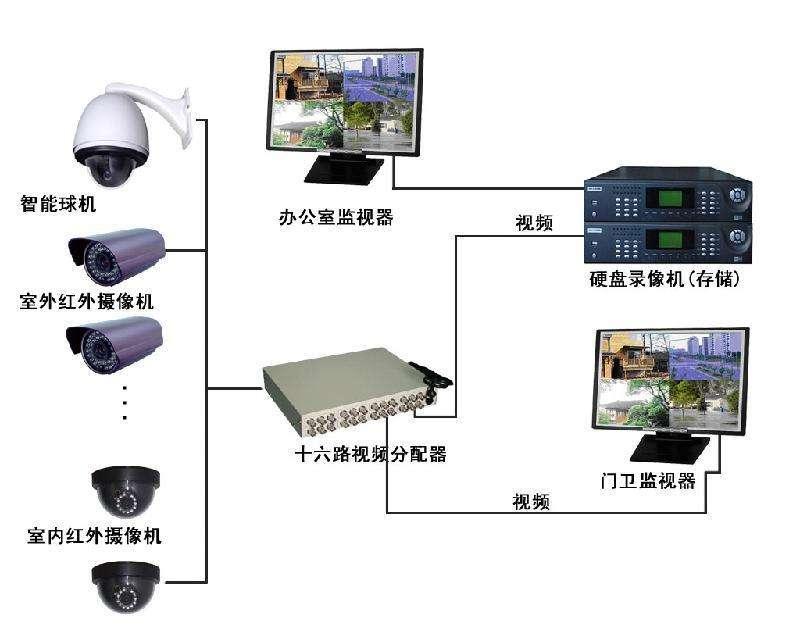广州监控系统安装